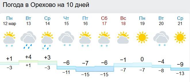 Прогноз погоды на 24 часа